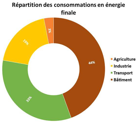 Répartition des consommations en énergie finale
