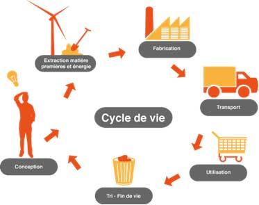 cycle vie produit