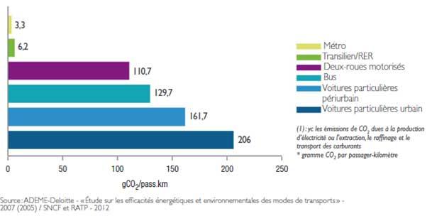 dispersion impact CO2