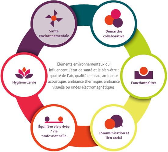 éléments environnementaux influençant l'état de santé et le bien-être