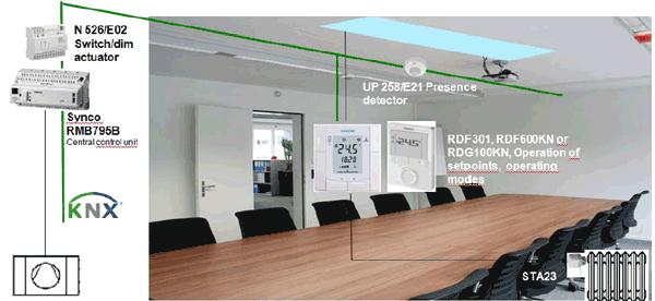 gestion energie bureaux
