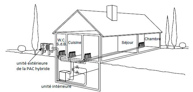 schéma installation pompe à chaleur hybride