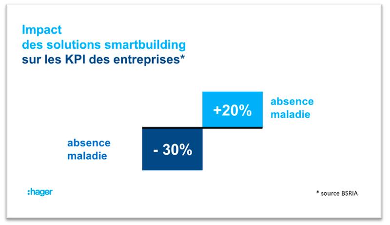 KPI smartbuilding Hager économies
