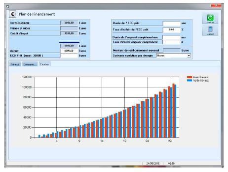 Logiciel simulations financières