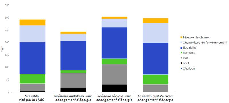 Mix énergétique secteur résidentiel en 2050