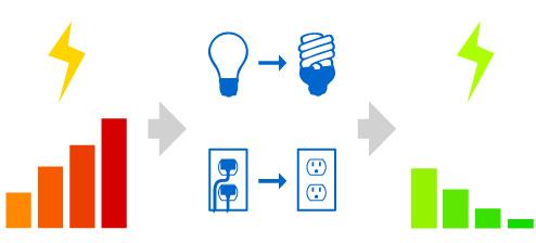 économies d'énergie avec le logiciel Power Meter de Google