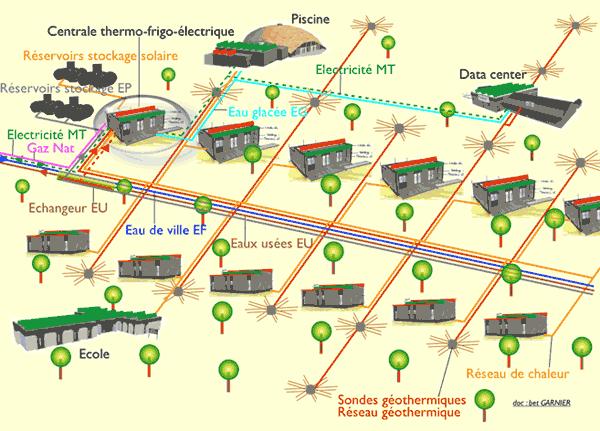 principe énergétique des éco-quartiers