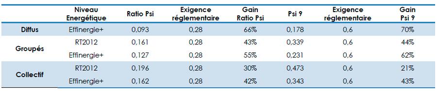 Comparatif projets Effinergie+ et RT2012
