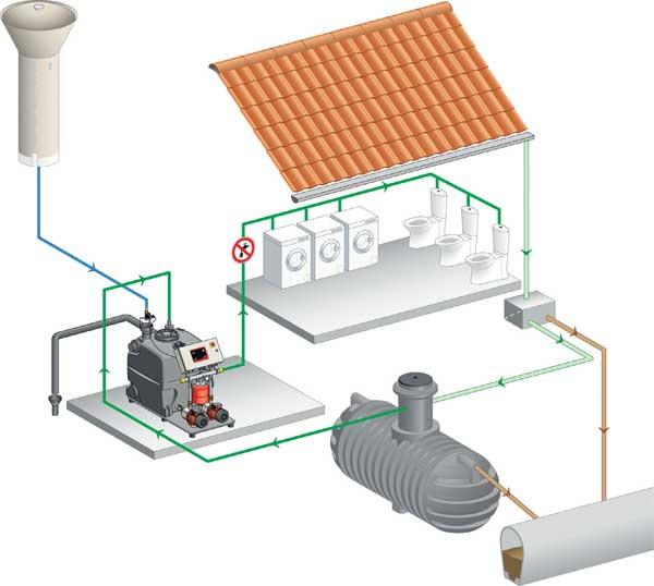 fonctionnement récupérateur eau de pluie