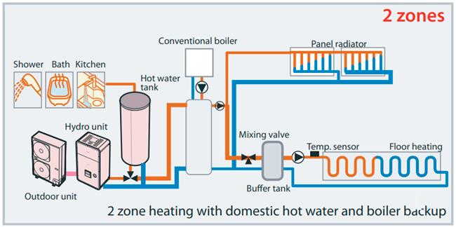 Pompe à chaleur 2 zones chauffées