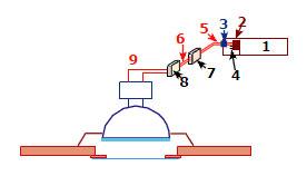 Schéma de référence d'un Led