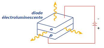 Semi-conducteur de base des LED