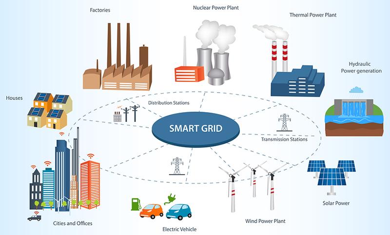 Smard Grid électricité