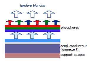 Structure complète des LED  blanches
