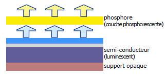 Structure complète des LED monochromes