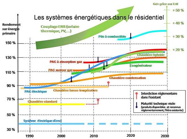 systeme energetique residentiel