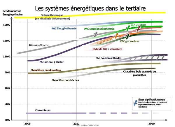 systeme energetique tertiaire