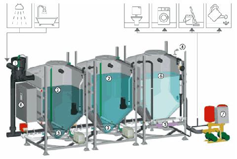 traitement des eau grises d'un éco-quartier