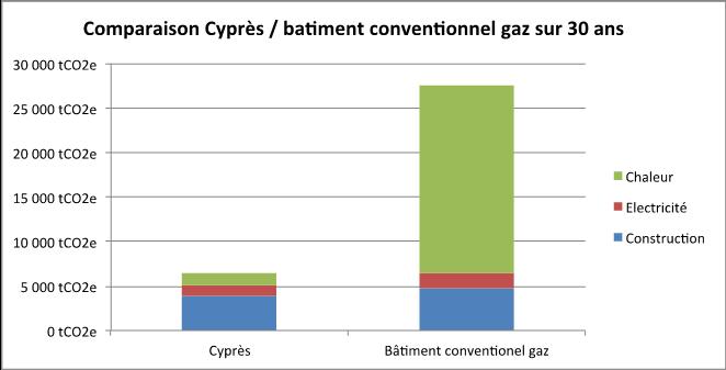 Comparaison Cyprès / bâtiment conventionnel gaz sur 30 ans