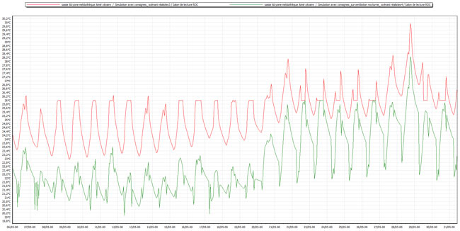 Graphique n°2: Influence de la surventilation nocturne sur la température du salon de lecture RDC en intersaison (S19 à 22)