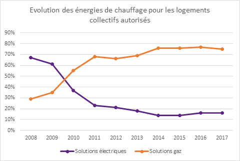 Energies chauffage logements collectifs neufs