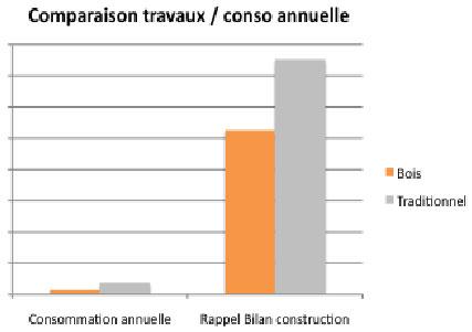 Comparaison travaux consommation annuelle