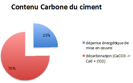 Contenu carbone du ciment