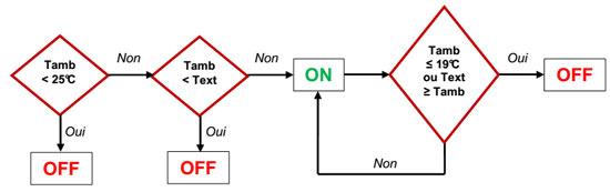 Extrait de l'analyse fonctionnelle pour définition des séquences de démarrage et d'arrêt du night-cooling