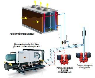 Free-chilling avec fonctionnement alternatif du groupe de production d'eau glacée ou de l'aéroréfrigérant