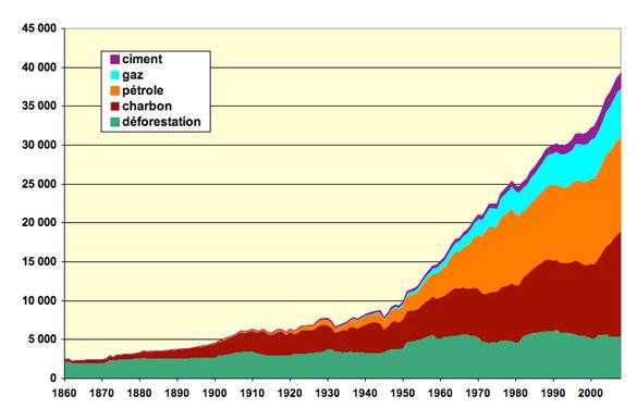 Graphique  émissions carbone