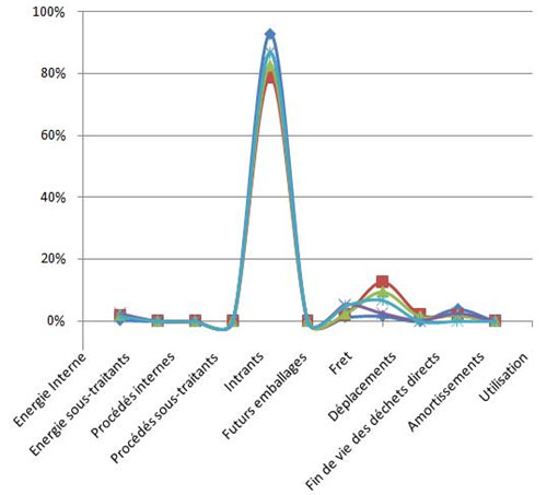 Répartition de l'impact  de chacun des postes d'émissions du bilan carbone