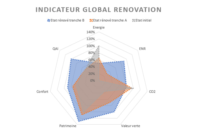 Cardonnel - Indicateur Global Rénovation