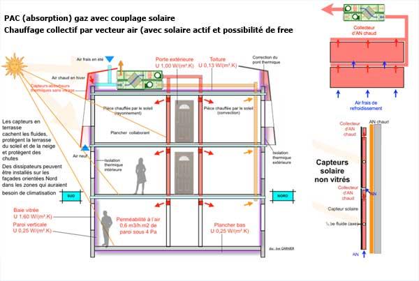 pac absoption couplage solaire