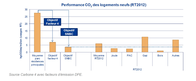 CO2 logements neufs RT2012