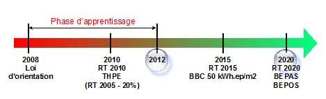 Efficacité énergétique et EnR. Prêts pour 2020 ? - Acte 1