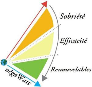 Tryptique : « sobriété, efficacité et renouvelables »