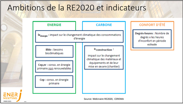 ambitions re2020