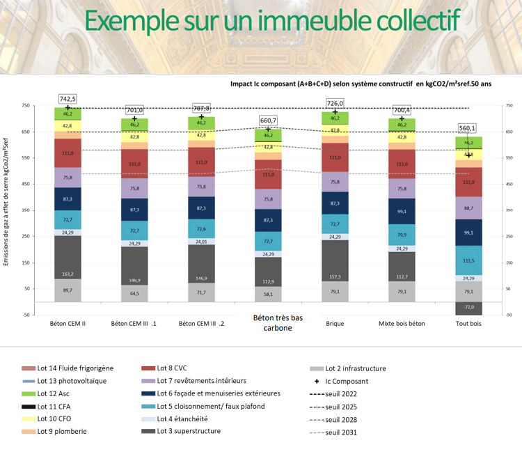 coefficient seuil
