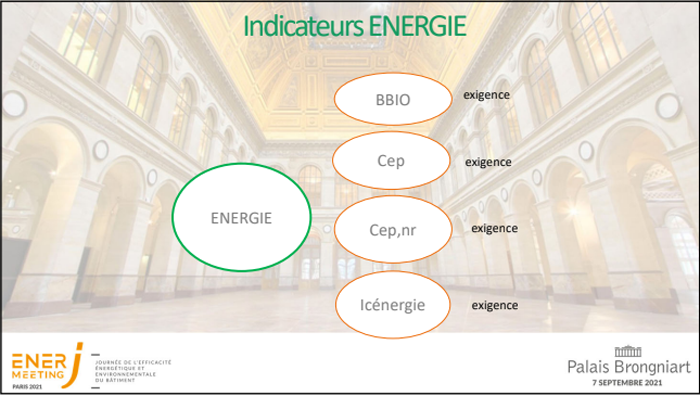 indicateur énergie