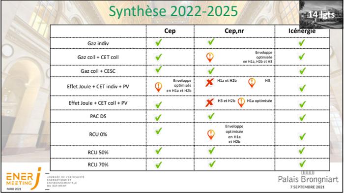 synthèse 2022 2025
