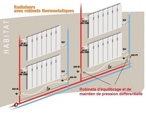 Quilibrage automatique chauffage conditions du succ s - Radiateur avec robinet thermostatique ...