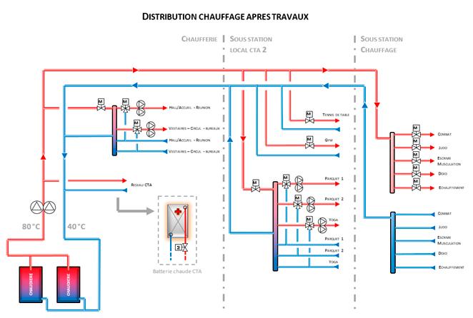 Schéma de la distribution du chauffage après les travaux