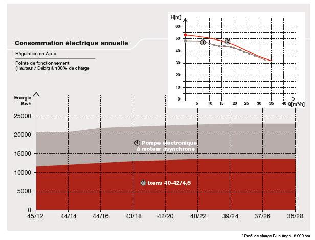 Consommation électrique annuelle Ixens