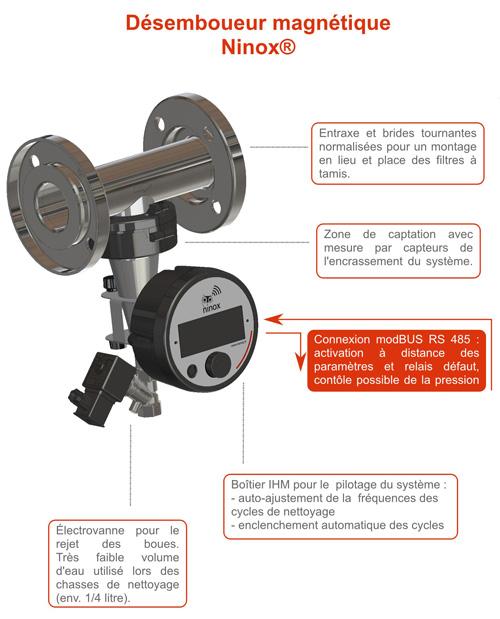 Schéma désemboueur magnétique ninox