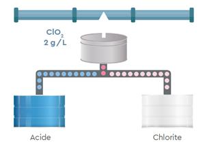 dioxyde chlore solution eau