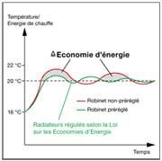 robinet thermostatique economie energie