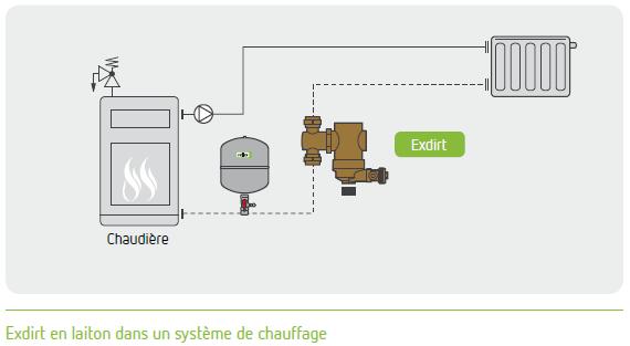 Exdirt installation chauffage