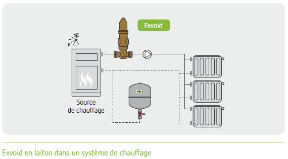 Exvoid installation chauffage