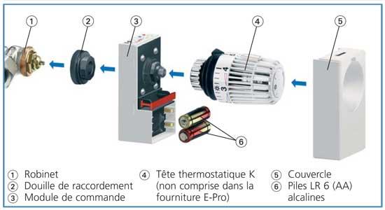 Programmateur intuitif et simple pour robinets thermostatiques - Vanne thermostatique radiateur ...