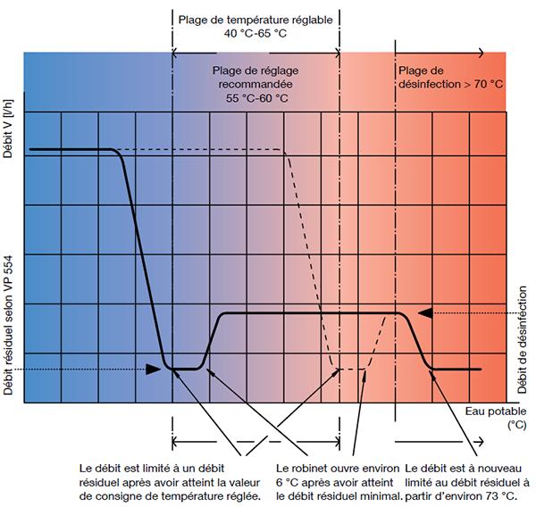 Plage température réglable